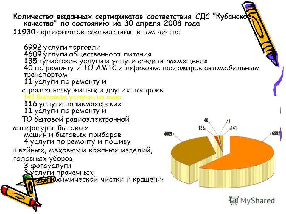 Количество выданных сертификатов соответствия СДС