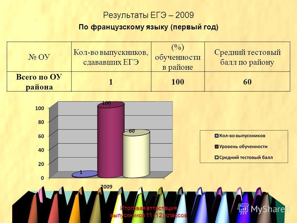 Результаты ЕГЭ – 2009 Итоговая аттестация выпускников 11 (12) классов По французскому языку (первый год) ОУ Кол-во выпускников, сдававших ЕГЭ (%) обученности в районе Средний тестовый балл по району Всего по ОУ района 110060