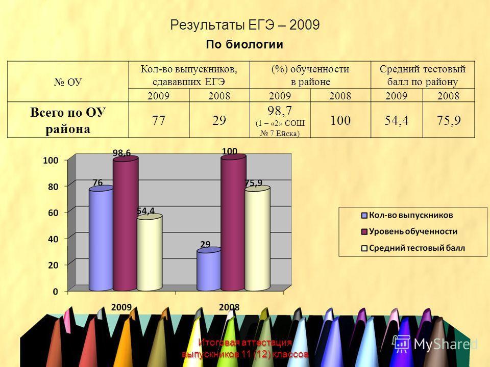 Результаты ЕГЭ – 2009 Итоговая аттестация выпускников 11 (12) классов По биологии ОУ Кол-во выпускников, сдававших ЕГЭ (%) обученности в районе Средний тестовый балл по району 200920082009200820092008 Всего по ОУ района 7729 98,7 (1 – «2» СОШ 7 Ейска