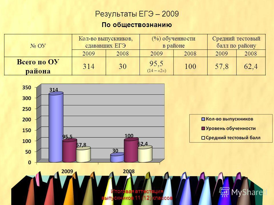 Результаты ЕГЭ – 2009 Итоговая аттестация выпускников 11 (12) классов По обществознанию ОУ Кол-во выпускников, сдававших ЕГЭ (%) обученности в районе Средний тестовый балл по району 200920082009200820092008 Всего по ОУ района 31430 95,5 (14 – «2») 10