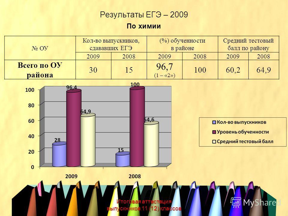 Результаты ЕГЭ – 2009 Итоговая аттестация выпускников 11 (12) классов По химии ОУ Кол-во выпускников, сдававших ЕГЭ (%) обученности в районе Средний тестовый балл по району 200920082009200820092008 Всего по ОУ района 3015 96,7 (1 – «2») 10060,264,9