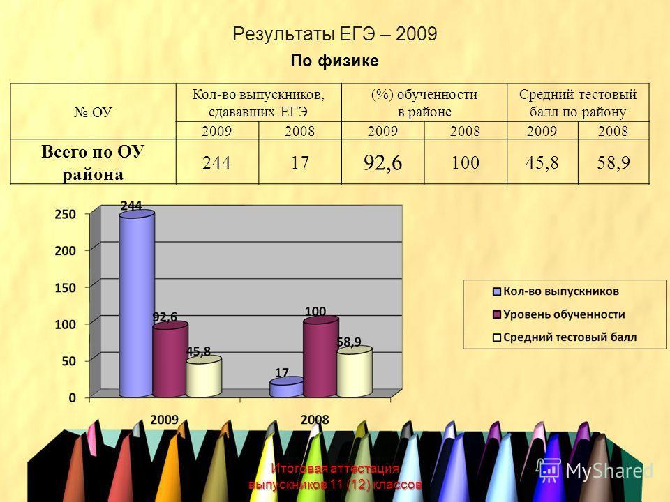 Результаты ЕГЭ – 2009 Итоговая аттестация выпускников 11 (12) классов По физике ОУ Кол-во выпускников, сдававших ЕГЭ (%) обученности в районе Средний тестовый балл по району 200920082009200820092008 Всего по ОУ района 24417 92,6 10045,858,9