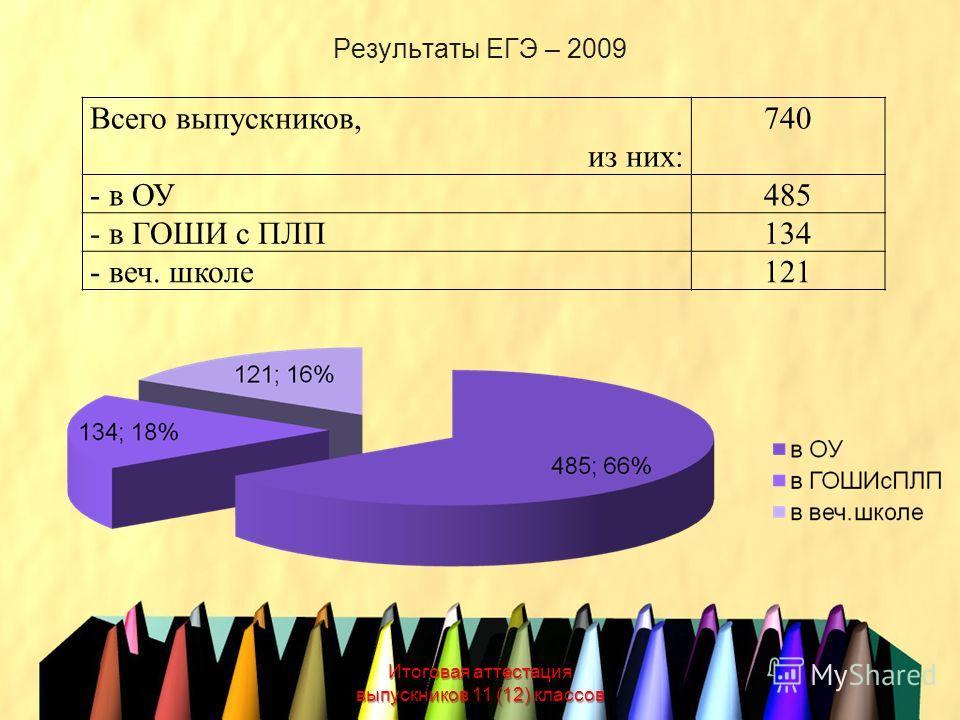 Результаты ЕГЭ – 2009 Итоговая аттестация выпускников 11 (12) классов Всего выпускников, из них: 740 - в ОУ485 - в ГОШИ с ПЛП134 - веч. школе121