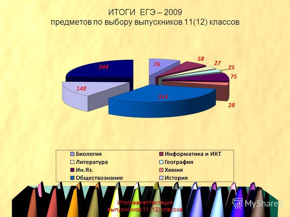ИТОГИ ЕГЭ – 2009 предметов по выбору выпускников 11(12) классов Итоговая аттестация выпускников 11 (12) классов