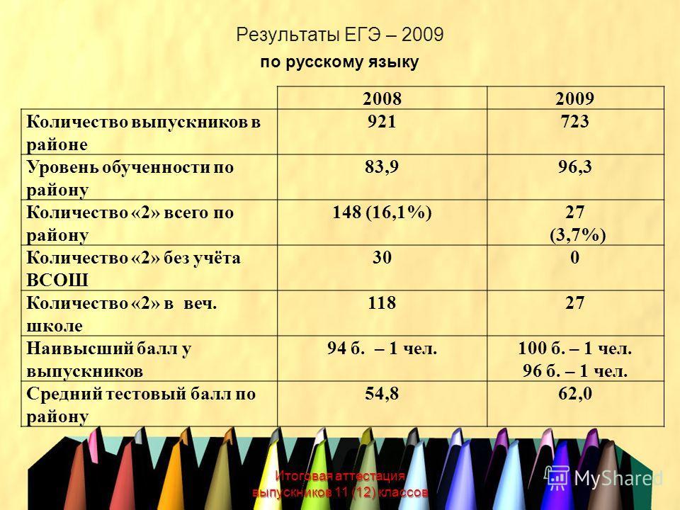 Результаты ЕГЭ – 2009 Итоговая аттестация выпускников 11 (12) классов по русскому языку 20082009 Количество выпускников в районе 921723 Уровень обученности по району 83,996,3 Количество «2» всего по району 148 (16,1%)27 (3,7%) Количество «2» без учёт