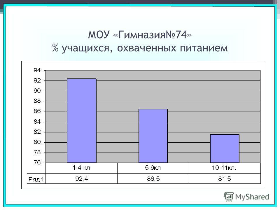 МОУ «Гимназия74» % учащихся, охваченных питанием
