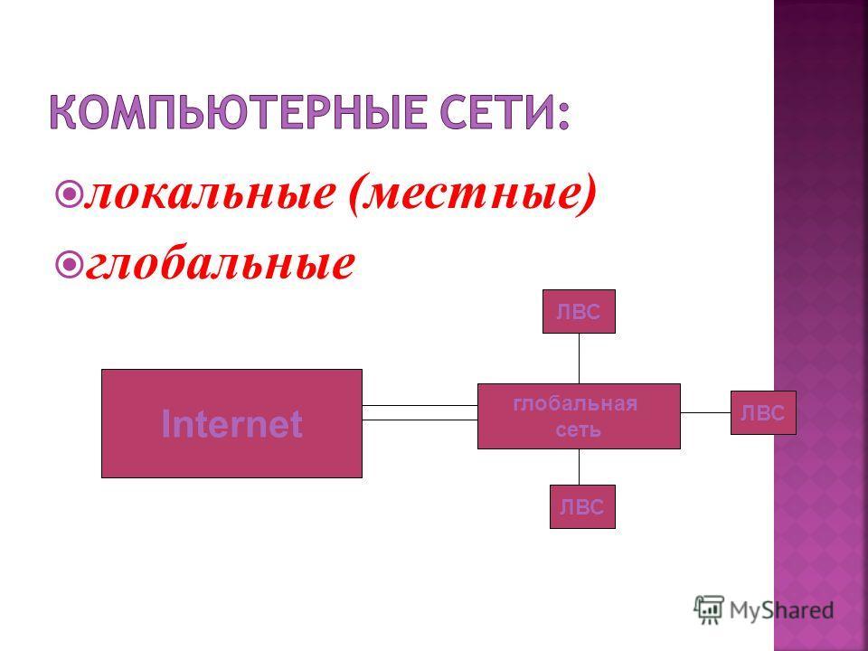 локальные (местные) глобальные Internet глобальная сеть ЛВС