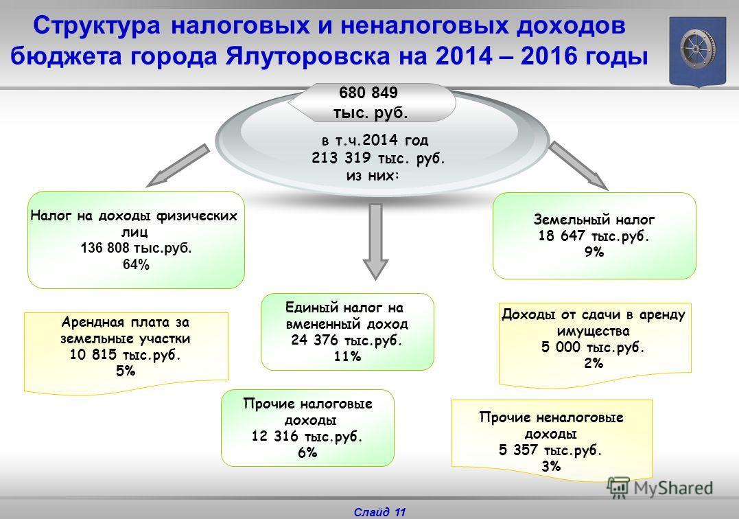 Доходы бюджета города Ялуторовска НалоговыеНеналоговыеБезвозмездные поступления все налоги, поступление которых предусмотрено налоговым законодательством, пени и штрафы, взимаемые за нарушение налогового законодательства платежи от предоставления гос