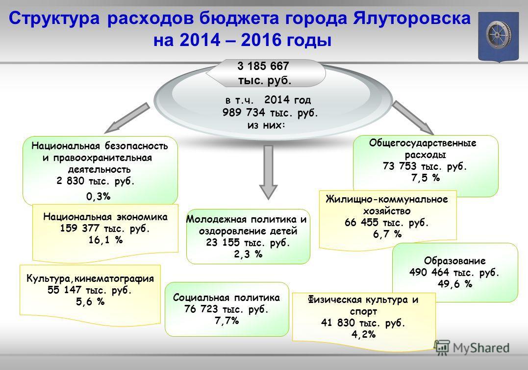 Слайд 12 Межбюджетные трансферты из областного бюджета в 2014 году