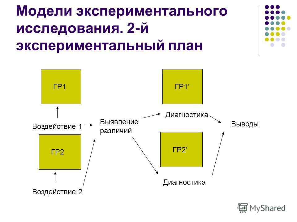 Модели экспериментального исследования. 2-й экспериментальный план ГР1 ГР2 ГР1 Воздействие 2 Воздействие 1 Выявление различий Диагностика Выводы