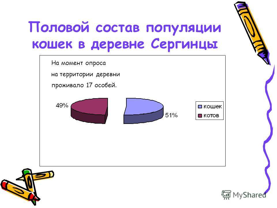 Половой состав популяции кошек в деревне Сергинцы На момент опроса на территории деревни проживало 17 особей.