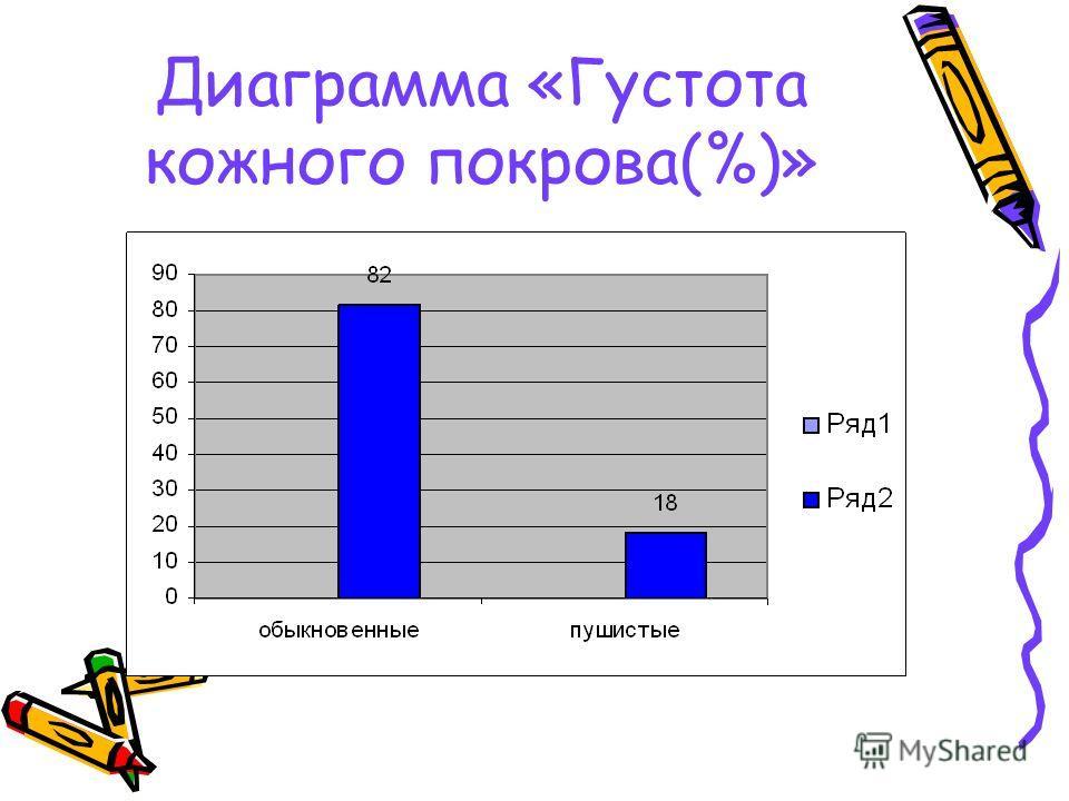 Диаграмма «Густота кожного покрова(%)»