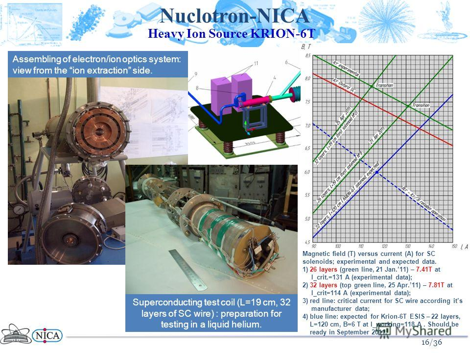 16/36 Heavy Ion Source KRION-6T Nuclotron-NICA Assembling of electron/ion optics system: view from the ion extraction side. Superconducting test coil (L=19 cm, 32 layers of SC wire) : preparation for testing in a liquid helium. Magnetic field (T) ver
