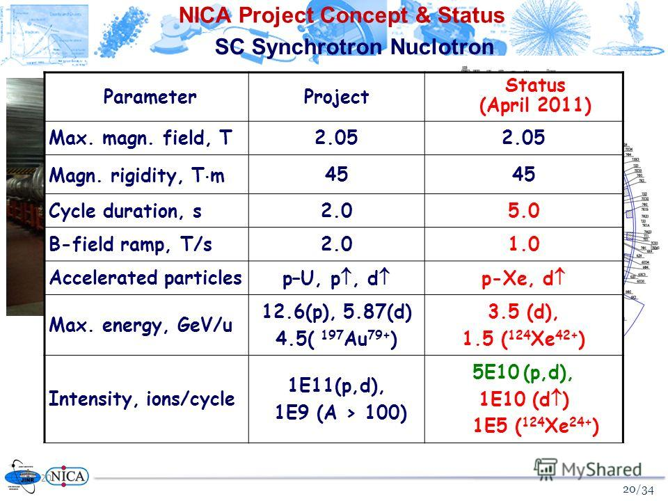 20 NICA Project Concept & Status SC Synchrotron Nuclotron ParameterProject Status (April 2011) Max. magn. field, T2.05 Magn. rigidity, T m45 Cycle duration, s2.05.0 B-field ramp, T/s2.01.0 Accelerated particlesp–U, p, d p-Xe, d Max. energy, GeV/u 12.