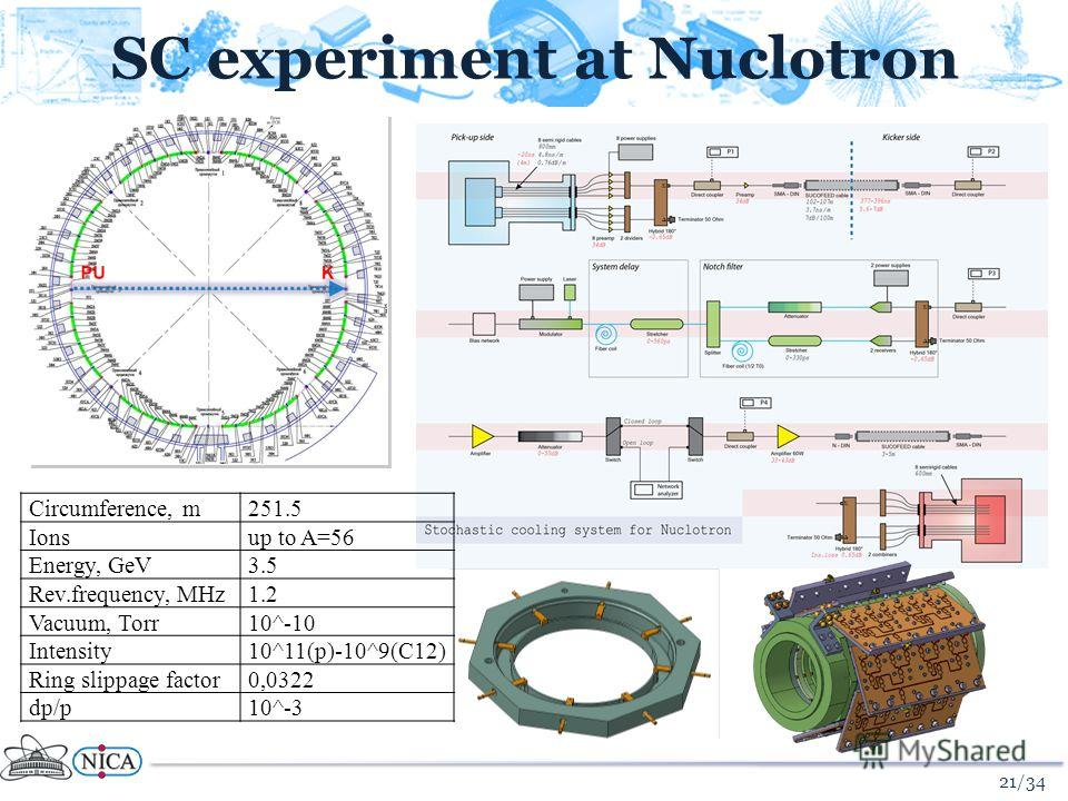 SC experiment at Nuclotron 21/34 Circumference, m251.5 Ionsup to A=56 Energy, GeV3.5 Rev.frequency, MHz1.2 Vacuum, Torr10^-10 Intensity10^11(p)-10^9(C12) Ring slippage factor0,0322 dp/p10^-3