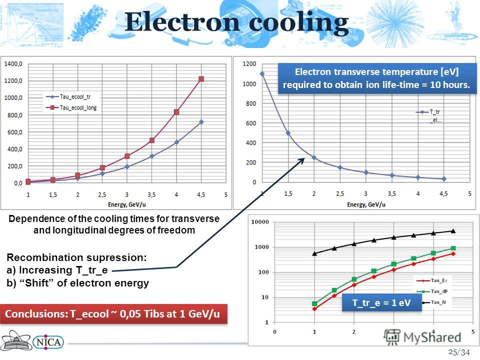 Electron cooling 25/34 Dependence of the cooling times for transverse and longitudinal degrees of freedom Recombination supression: a) Increasing T_tr_e b) Shift of electron energy Conclusions: T_ecool ~ 0,05 Tibs at 1 GeV/u Electron transverse tempe