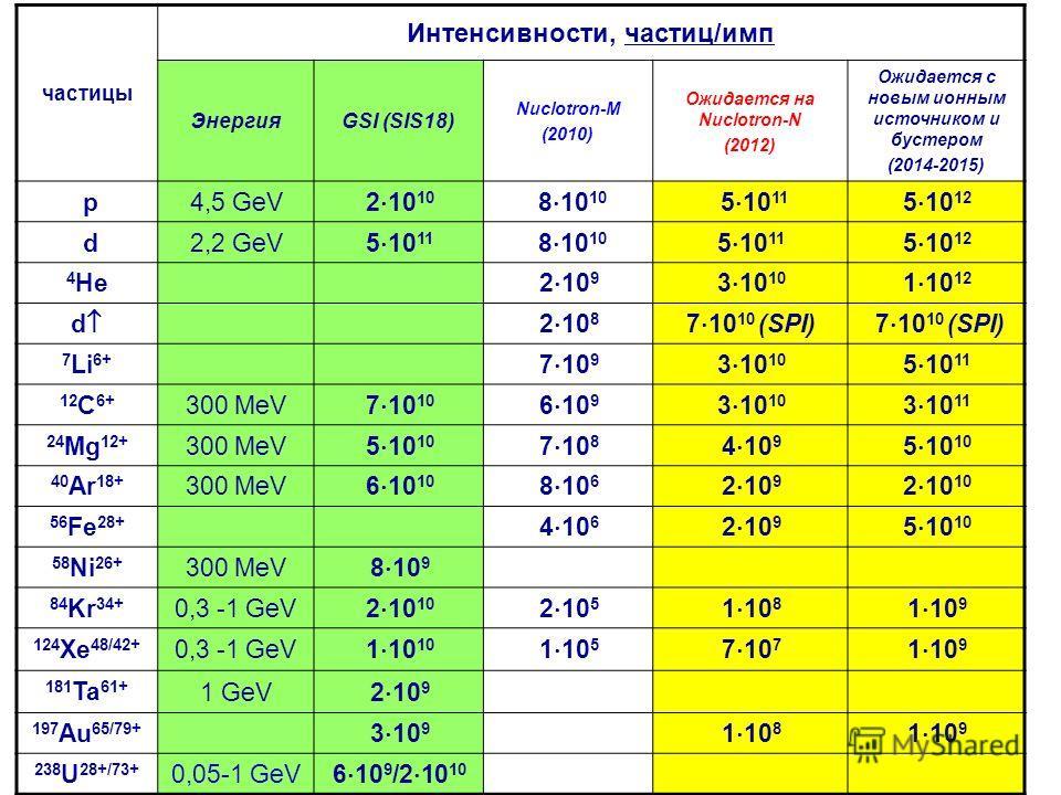 частицы Интенсивности, частиц/имп ЭнергияGSI (SIS18) Nuclotron-M (2010) Ожидается на Nuclotron-N (2012) Ожидается с новым ионным источником и бустером (2014-2015) p 4,5 GeV 2 10 10 8 10 10 5 10 11 5 10 12 d 2,2 GeV 5 10 11 8 10 10 5 10 11 5 10 12 4 H