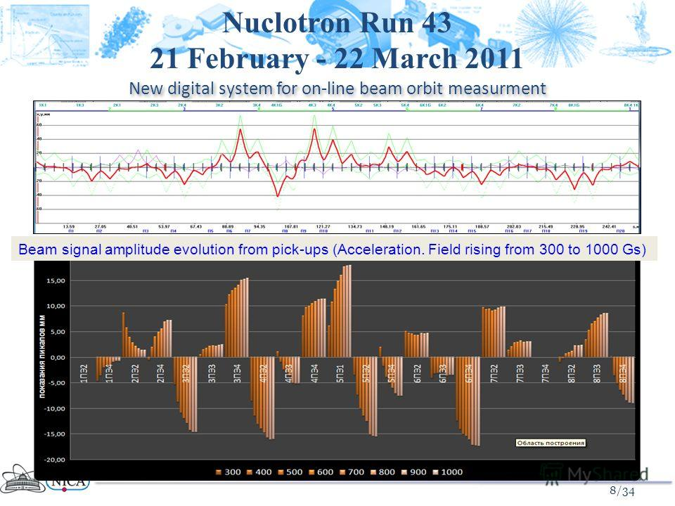 8 New digital system for on-line beam orbit measurment Nuclotron Run 43 21 February - 22 March 2011 Beam signal amplitude evolution from pick-ups (Acceleration. Field rising from 300 to 1000 Gs) 8/34