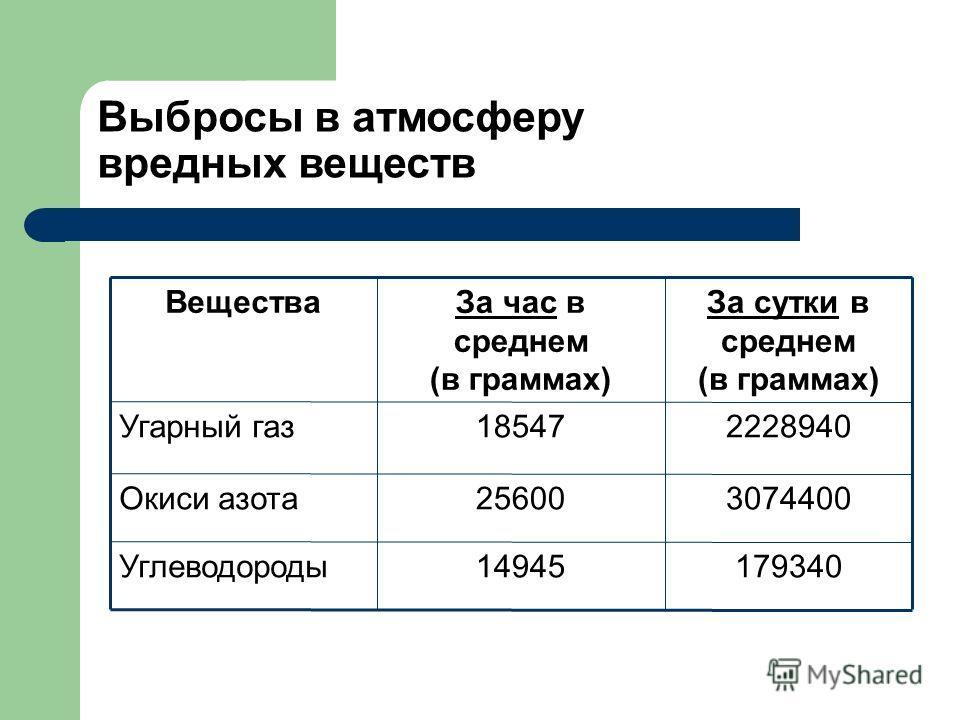 17934014945Углеводороды 307440025600Окиси азота 222894018547Угарный газ За сутки в среднем (в граммах) За час в среднем (в граммах) Вещества Выбросы в атмосферу вредных веществ