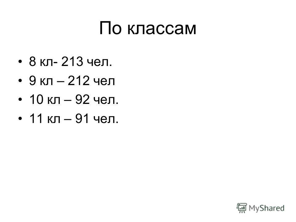 По классам 8 кл- 213 чел. 9 кл – 212 чел 10 кл – 92 чел. 11 кл – 91 чел.