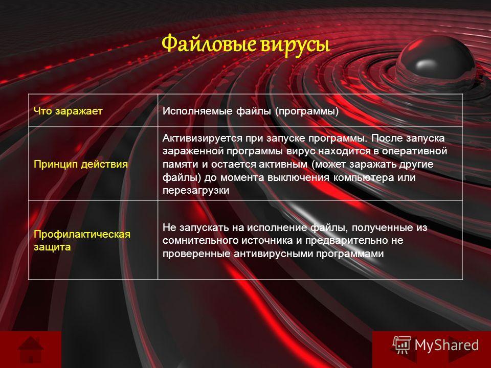 Файловые вирусы Что заражаетИсполняемые файлы (программы) Принцип действия Активизируется при запуске программы. После запуска зараженной программы вирус находится в оперативной памяти и остается активным (может заражать другие файлы) до момента выкл