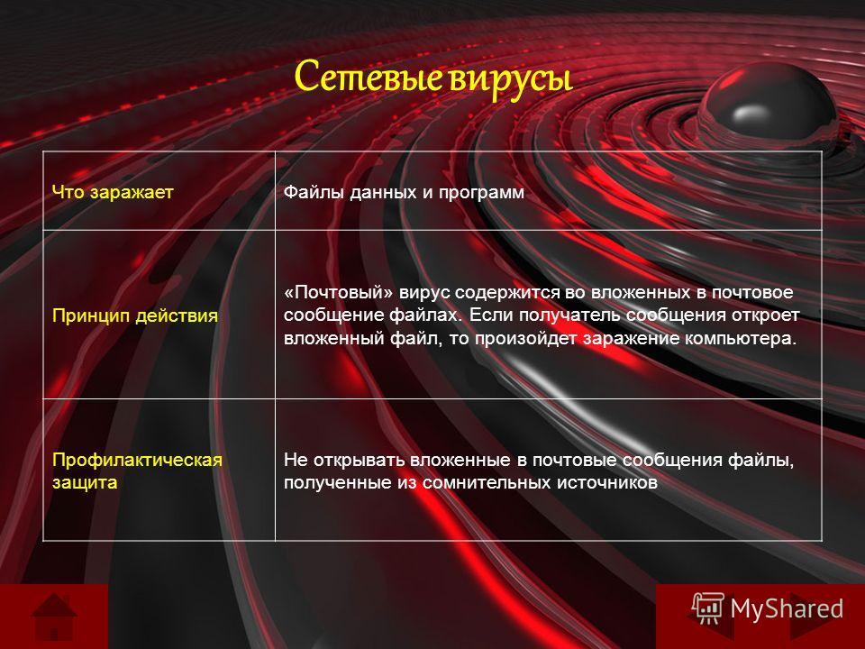 Сетевые вирусы Что заражаетФайлы данных и программ Принцип действия «Почтовый» вирус содержится во вложенных в почтовое сообщение файлах. Если получатель сообщения откроет вложенный файл, то произойдет заражение компьютера. Профилактическая защита Не