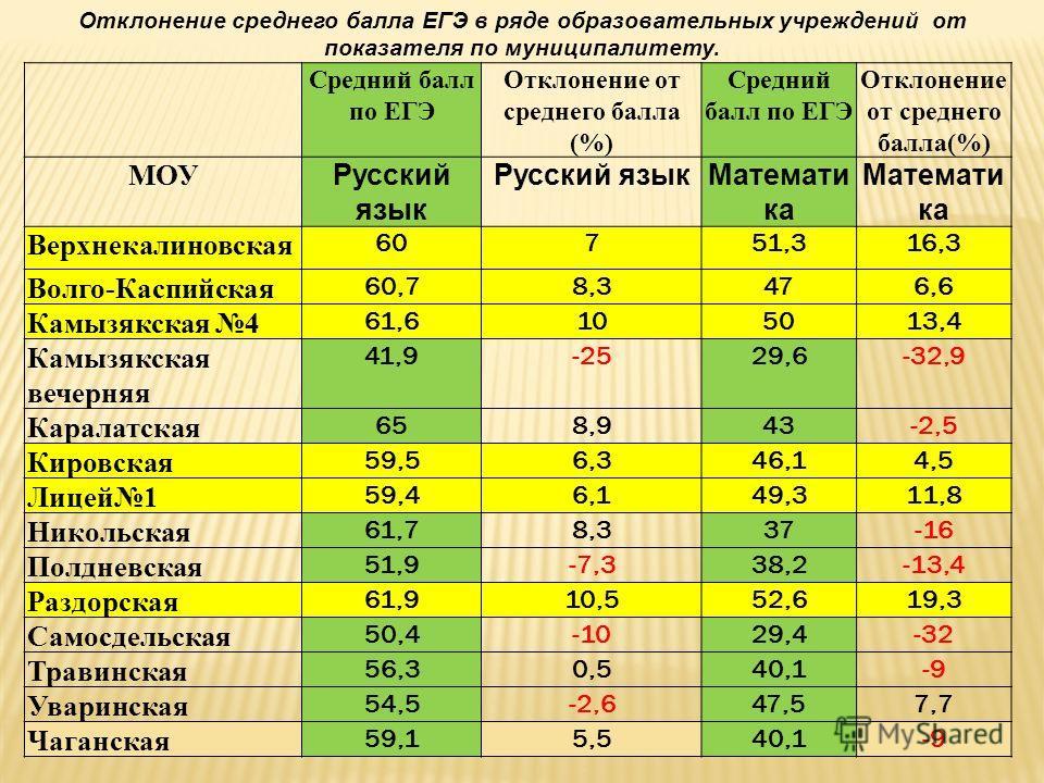 Отклонение среднего балла ЕГЭ в ряде образовательных учреждений от показателя по муниципалитету. Средний балл по ЕГЭ Отклонение от среднего балла (%) Средний балл по ЕГЭ Отклонение от среднего балла(%) МОУ Русский язык Математи ка Верхнекалиновская 6
