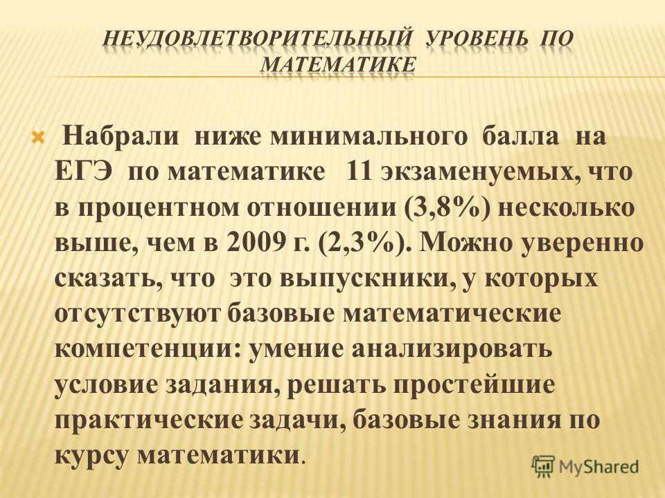 Набрали ниже минимального балла на ЕГЭ по математике 11 экзаменуемых, что в процентном отношении (3,8%) несколько выше, чем в 2009 г. (2,3%). Можно уверенно сказать, что это выпускники, у которых отсутствуют базовые математические компетенции: умение