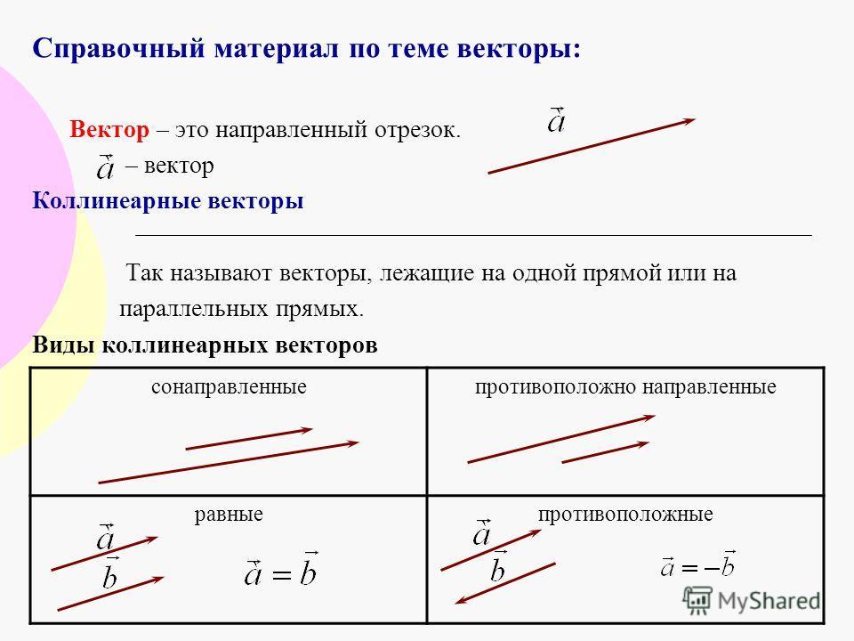 Справочный материал по теме векторы: Вектор – это направленный отрезок. – вектор Коллинеарные векторы Так называют векторы, лежащие на одной прямой или на параллельных прямых. Виды коллинеарных векторов сонаправленныепротивоположно направленные равны