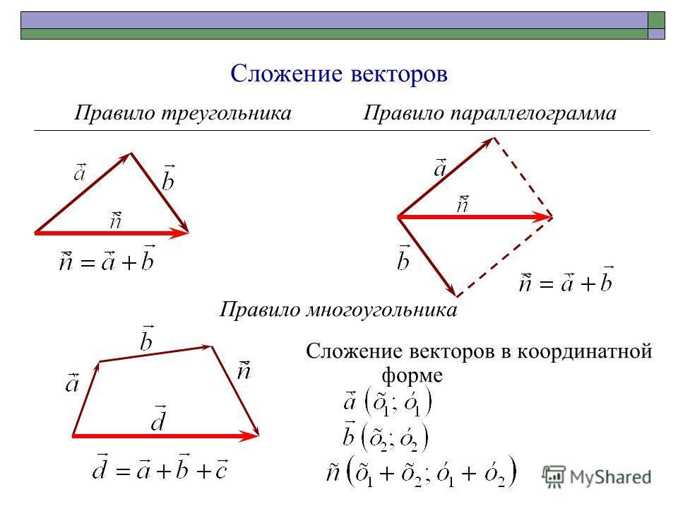 Сложение векторов Правило многоугольника Сложение векторов в координатной форме Правило треугольникаПравило параллелограмма