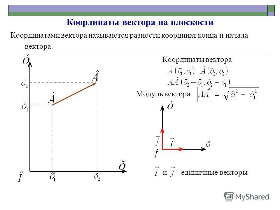 Координаты вектора на плоскости Координатами вектора называются разности координат конца и начала вектора. Координаты вектора Модуль вектора и - единичные векторы