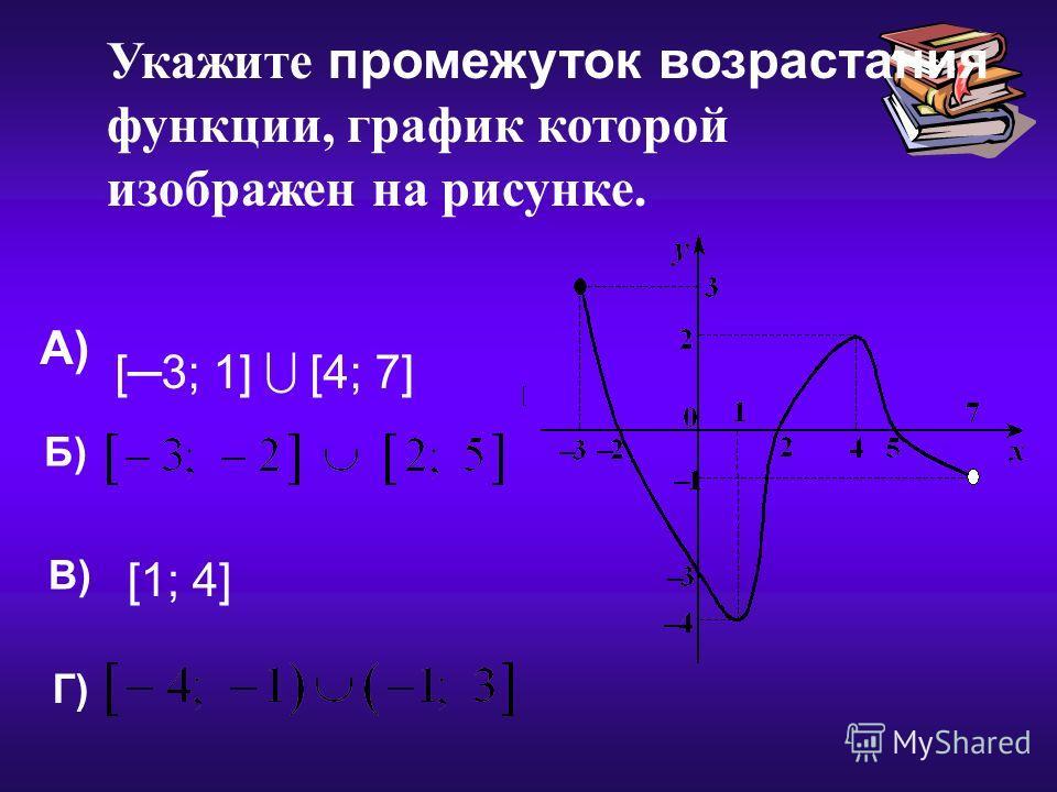 Укажите промежуток возрастания функции, график которой изображен на рисунке. А) Б) В) Г) [3; 1] [4; 7] [1; 4]