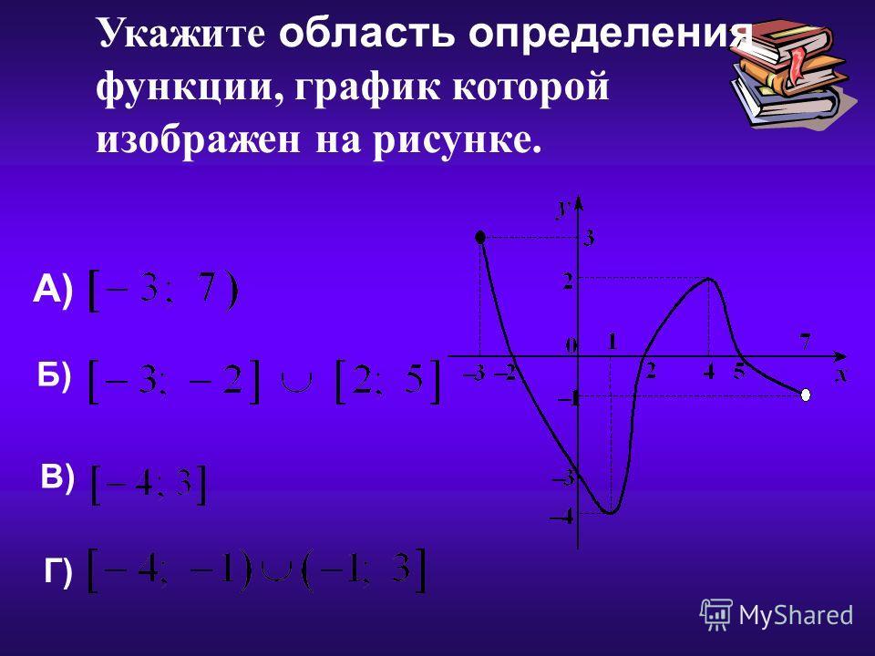 17.12.2013 Укажите область определения функции, график которой изображен на рисунке. А) Б) В) Г)