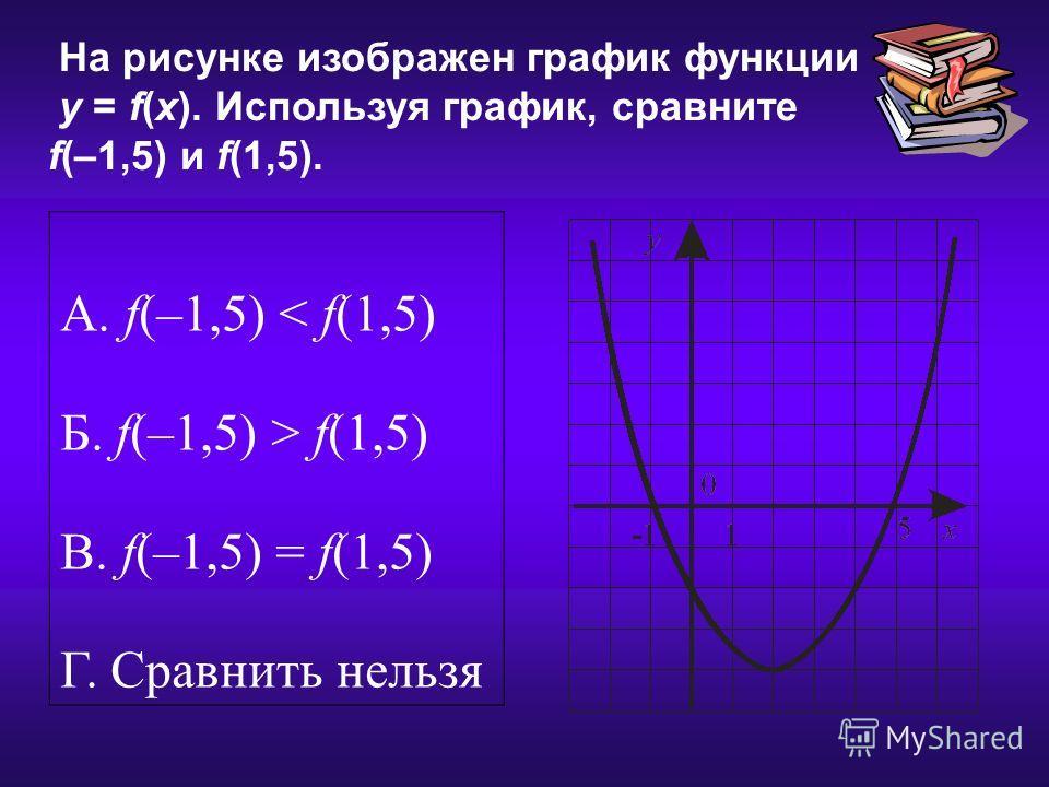 17.12.2013 На рисунке изображен график функции у = f(x). Используя график, сравните f(–1,5) и f(1,5). А. f(–1,5) < f(1,5) Б. f(–1,5) > f(1,5) В. f(–1,5) = f(1,5) Г. Сравнить нельзя