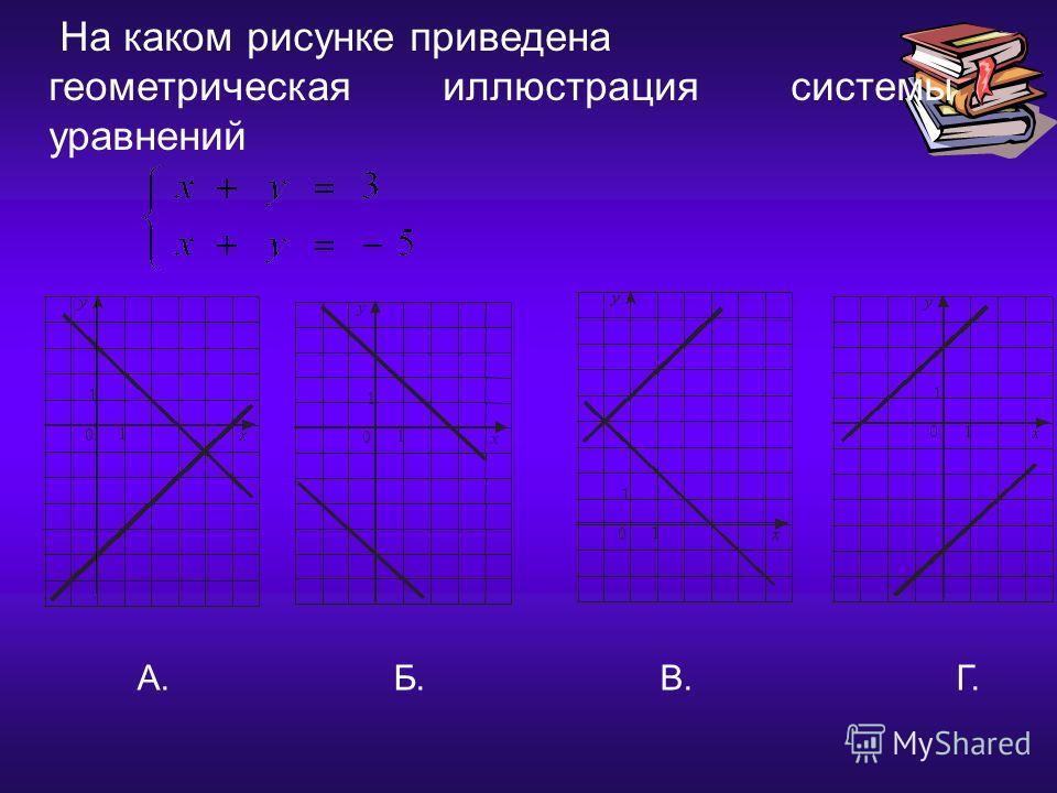 17.12.2013 На каком рисунке приведена геометрическая иллюстрация системы уравнений А. Б. В. Г. x 1 0 1 y