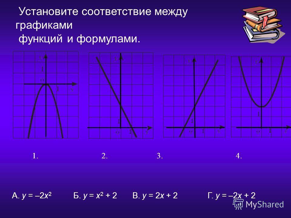 17.12.2013 Установите соответствие между графиками функций и формулами. 1. 2. 3.4. A. у = –2х 2 Б. у = х 2 + 2 В. у = 2х + 2 Г. у = –2х + 2