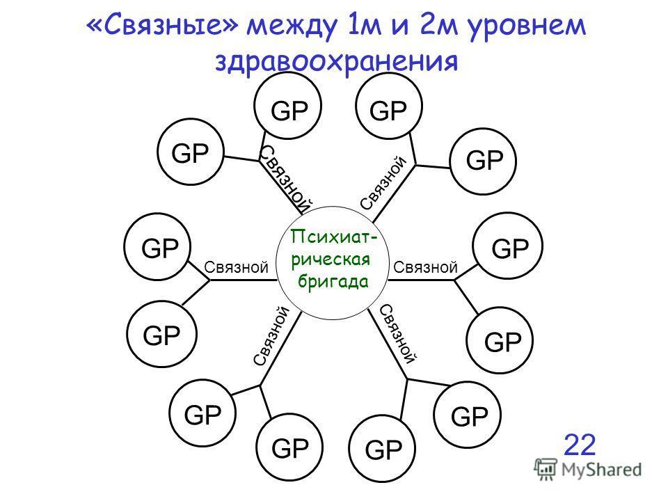 «Связные» между 1м и 2м уровнем здравоохранения Психиат- рическая бригада GP Связной 22