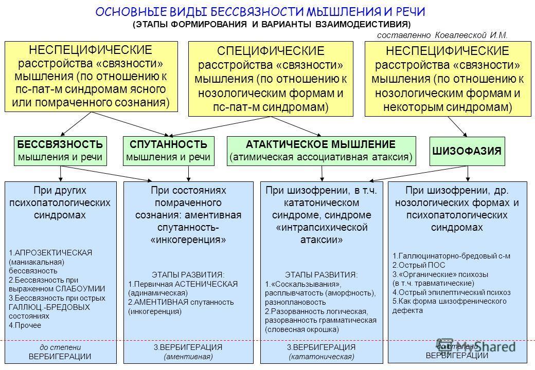 СПЕЦИФИЧЕСКИЕ расстройства «связности» мышления (по отношению к нозологическим формам и пс-пат-м синдромам) НЕСПЕЦИФИЧЕСКИЕ расстройства «связности» мышления (по отношению к пс-пат-м синдромам ясного или помраченного сознания) НЕСПЕЦИФИЧЕСКИЕ расстро
