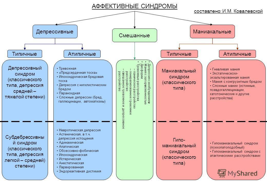 АФФЕКТИВНЫЕ СИНДРОМЫ Депрессивные Смешанные Маниакальные ТипичныеАтипичные Типичные Атипичные Депрессивный синдром (классического типа, депрессия средней – тяжелой степени) Субдебрессивны й синдром (классического типа, депрессия легкой – средней) сте