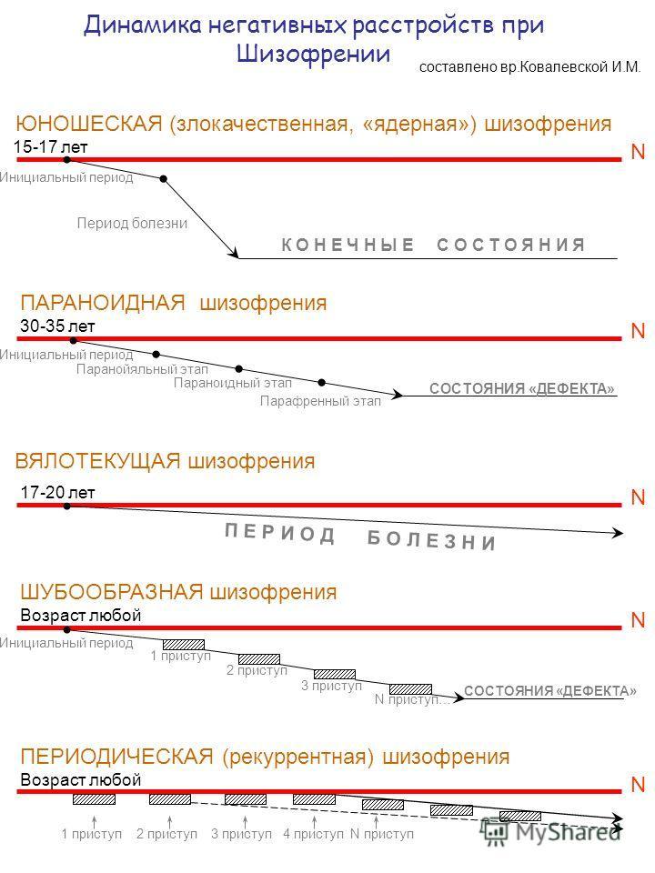 Динамика негативных расстройств при Шизофрении составлено вр.Ковалевской И.М. ЮНОШЕСКАЯ (злокачественная, «ядерная») шизофрения ПАРАНОИДНАЯ шизофрения N 15-17 лет N 30-35 лет ВЯЛОТЕКУЩАЯ шизофрения N 17-20 лет ШУБООБРАЗНАЯ шизофрения N Возраст любой