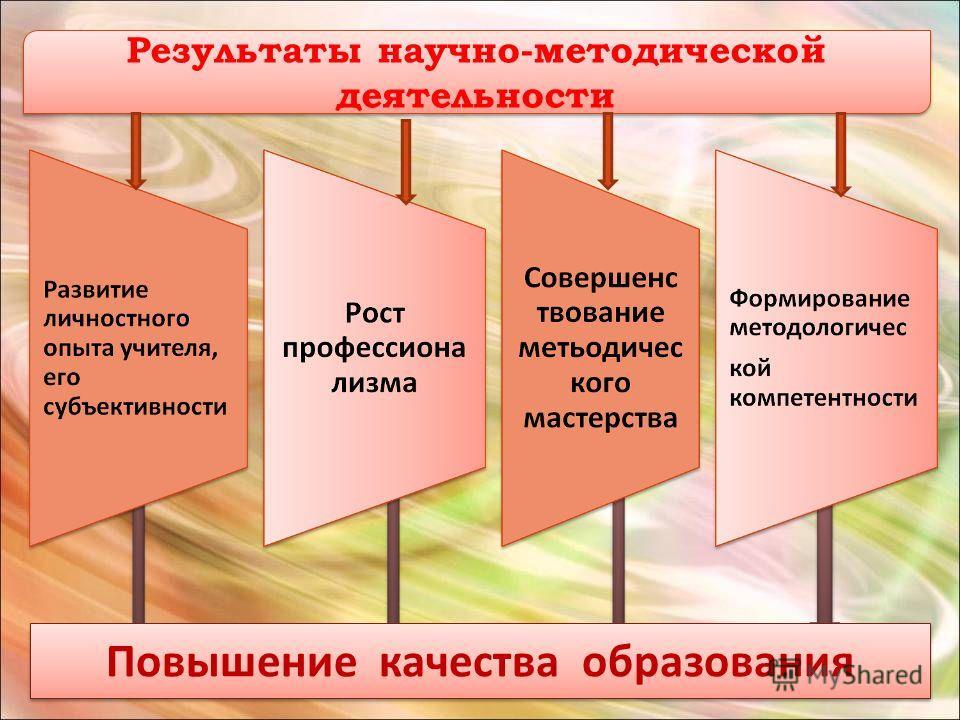 Результаты научно-методической деятельности Повышение качества образования