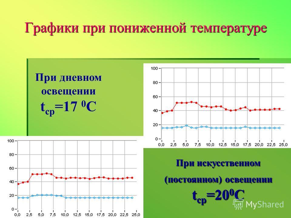 При дневном освещении t ср =17 0 C При искусственном (постоянном) освещении t ср =20 0 C Графики при пониженной температуре