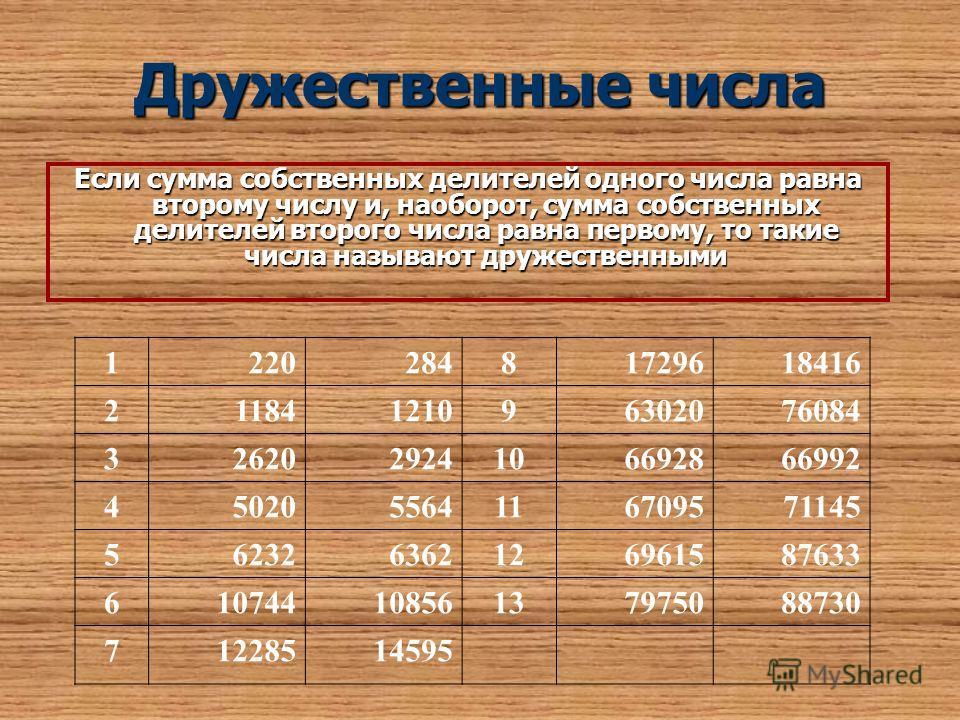 Дружественные числа Если сумма собственных делителей одного числа равна второму числу и, наоборот, сумма собственных делителей второго числа равна первому, то такие числа называют дружественными 122028481729618416 21184121096302076084 326202924106692