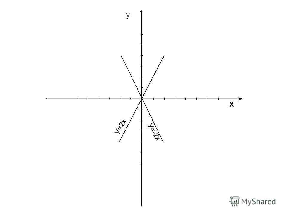 y X У=-2x У=2х