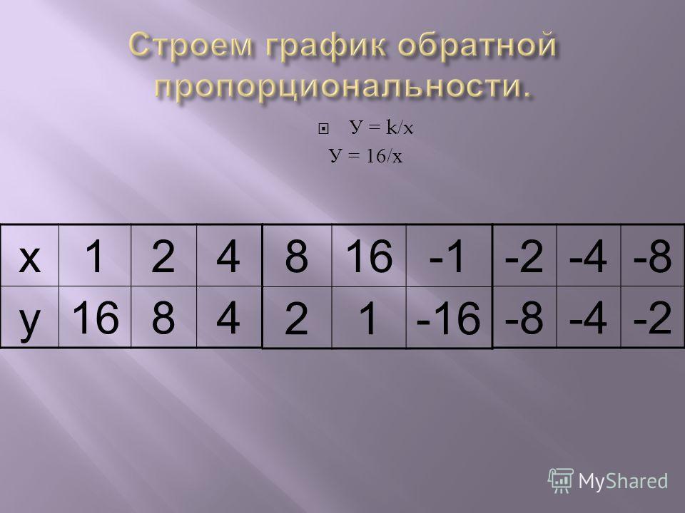 У = k/x У = 16/ х х124 у1684 8 21-16 -2-4-8 -4-2