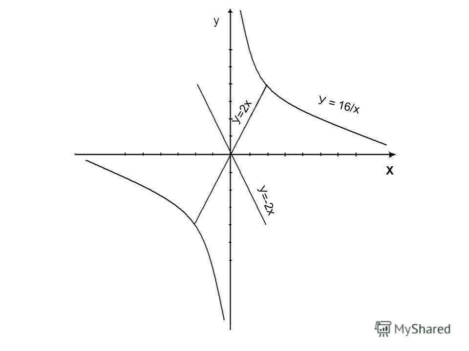 У = 16/х X y У=2х У=-2x