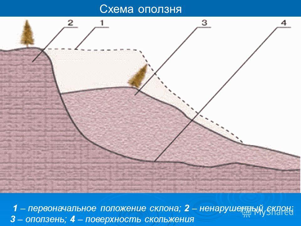 Схема оползня 1 – первоначальное положение склона; 2 – ненарушенный склон; 3 – оползень; 4 – поверхность скольжения