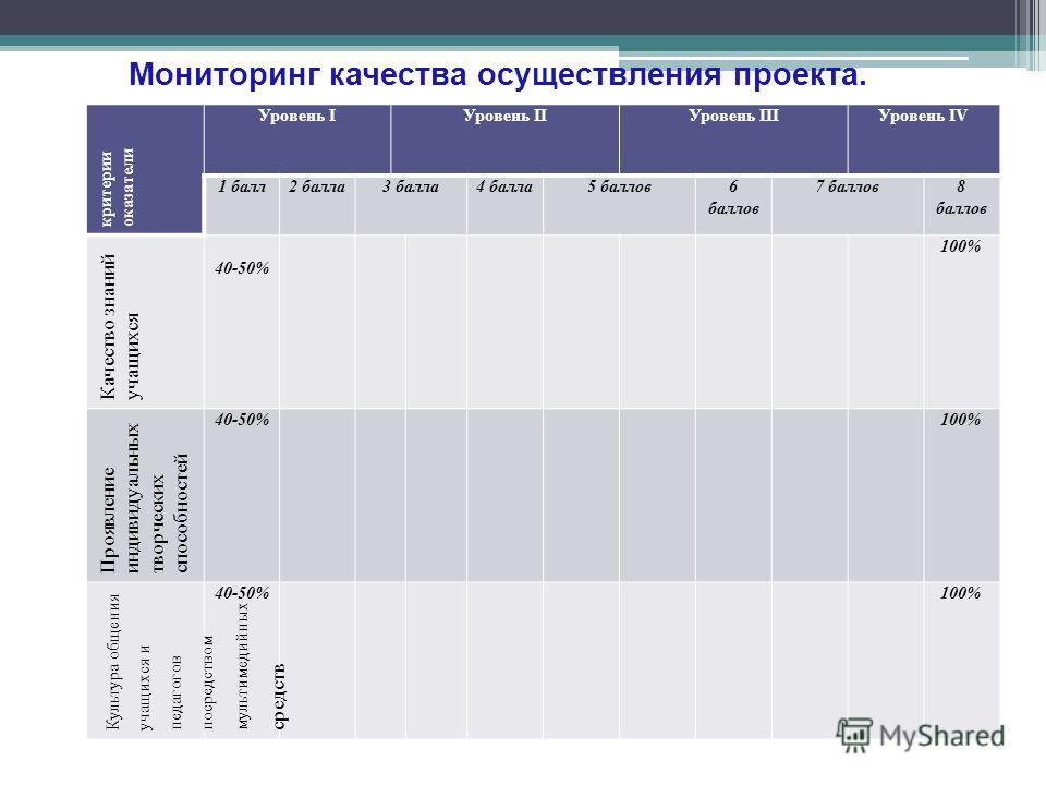 Мониторинг качества осуществления проекта. критерии оказатели Уровень IУровень IIУровень IIIУровень IV 1 балл2 балла3 балла4 балла5 баллов6 баллов 7 баллов8 баллов Качество знаний учащихся 40-50% 100% Проявление индивидуальных творческих способностей