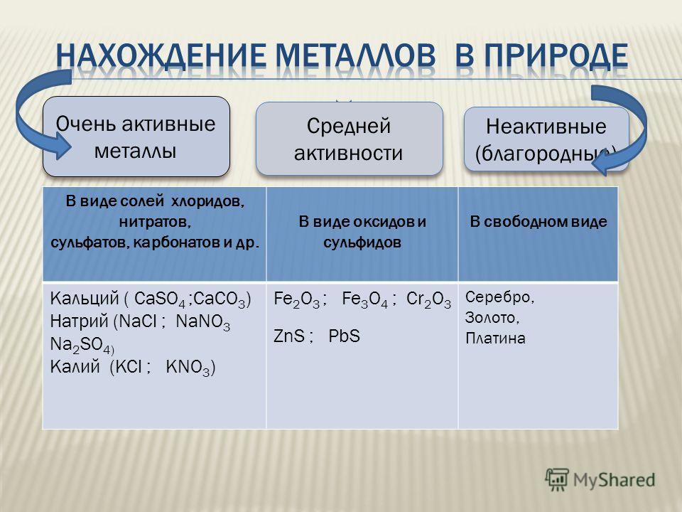Очень активные металлы Неактивные (благородные) В виде солей хлоридов, нитратов, сульфатов, карбонатов и др. В виде оксидов и сульфидов В свободном виде Кальций ( CaSO 4 ;CaCO 3 ) Натрий (NaCl ; NaNO 3 Na 2 SO 4) Калий (KCl ; KNO 3 ) Fe 2 O 3 ; Fe 3