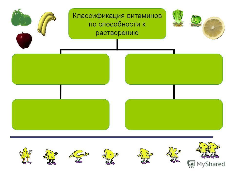 Классификация витаминов по способности к растворению